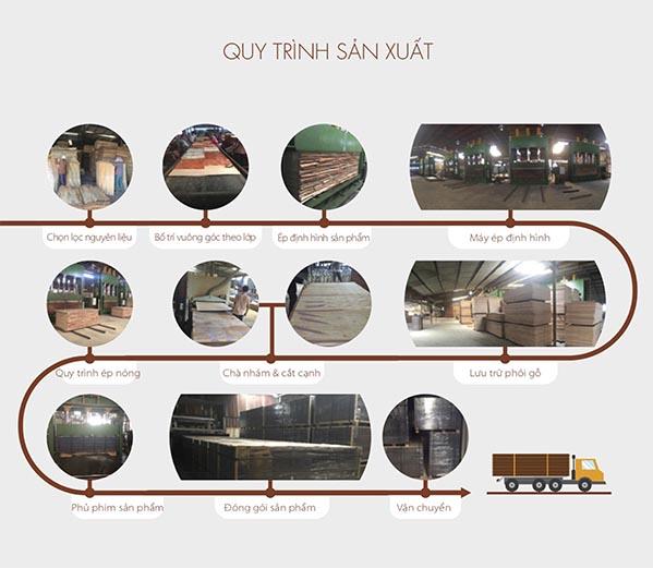 Nhà máy sản xuất ván ép phủ phim tại tphcm